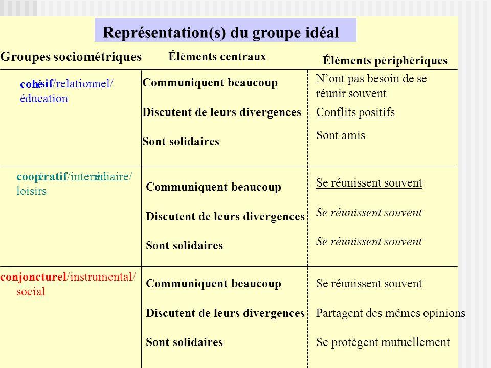 eprésentation(s) du groupe idéal