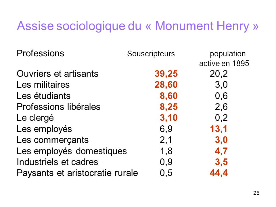 Assise sociologique du « Monument Henry »
