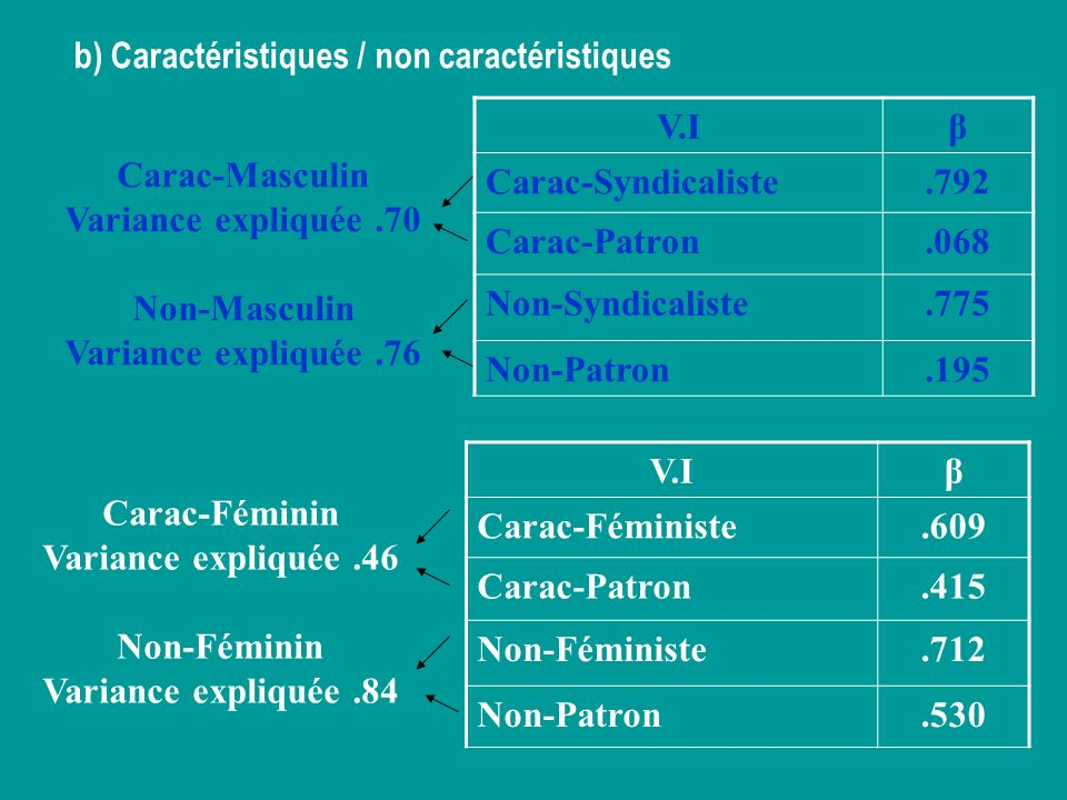 b) Caractéristiques / non caractéristiques