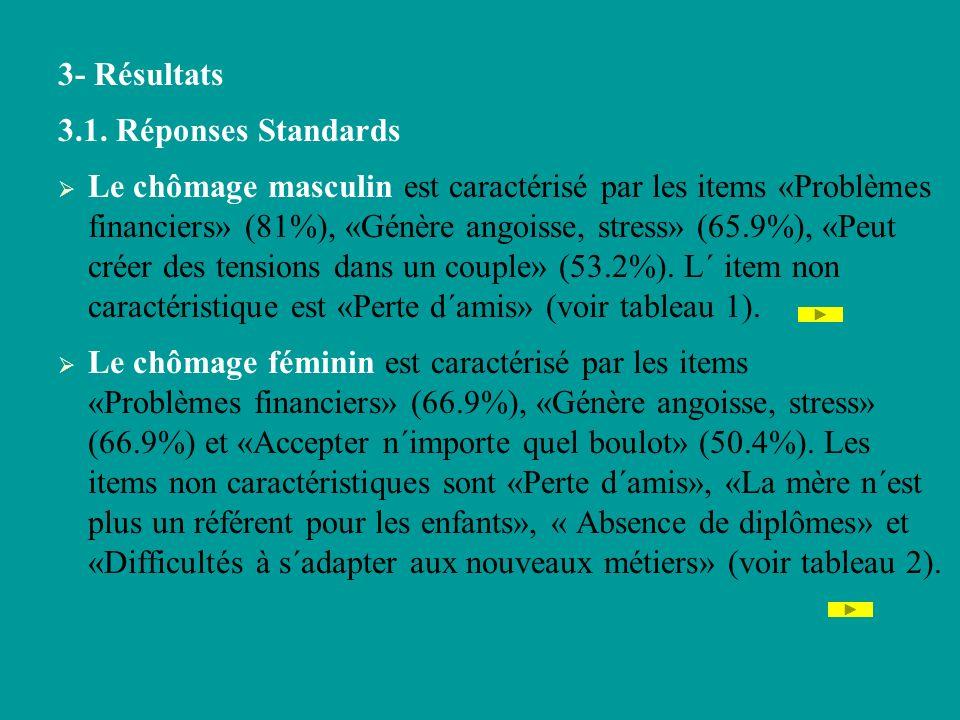 3- Résultats 3.1. Réponses Standards.