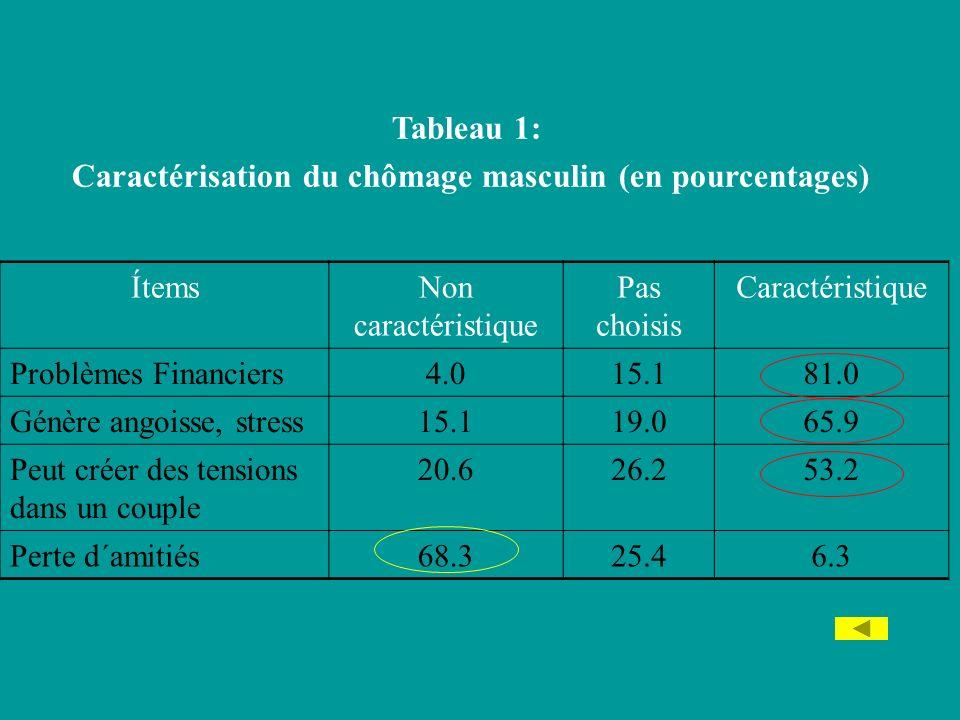 Caractérisation du chômage masculin (en pourcentages)