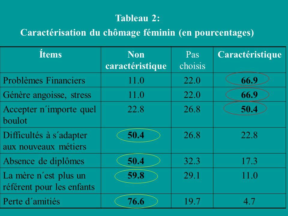 Caractérisation du chômage féminin (en pourcentages)
