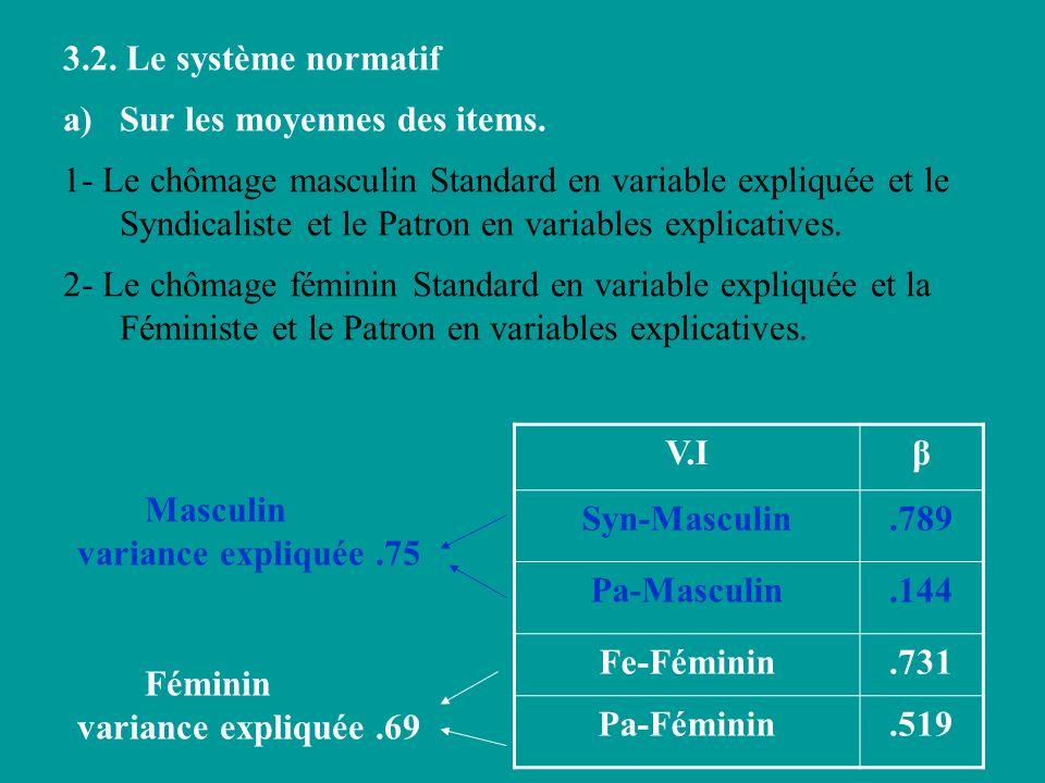 3.2. Le système normatif Sur les moyennes des items.