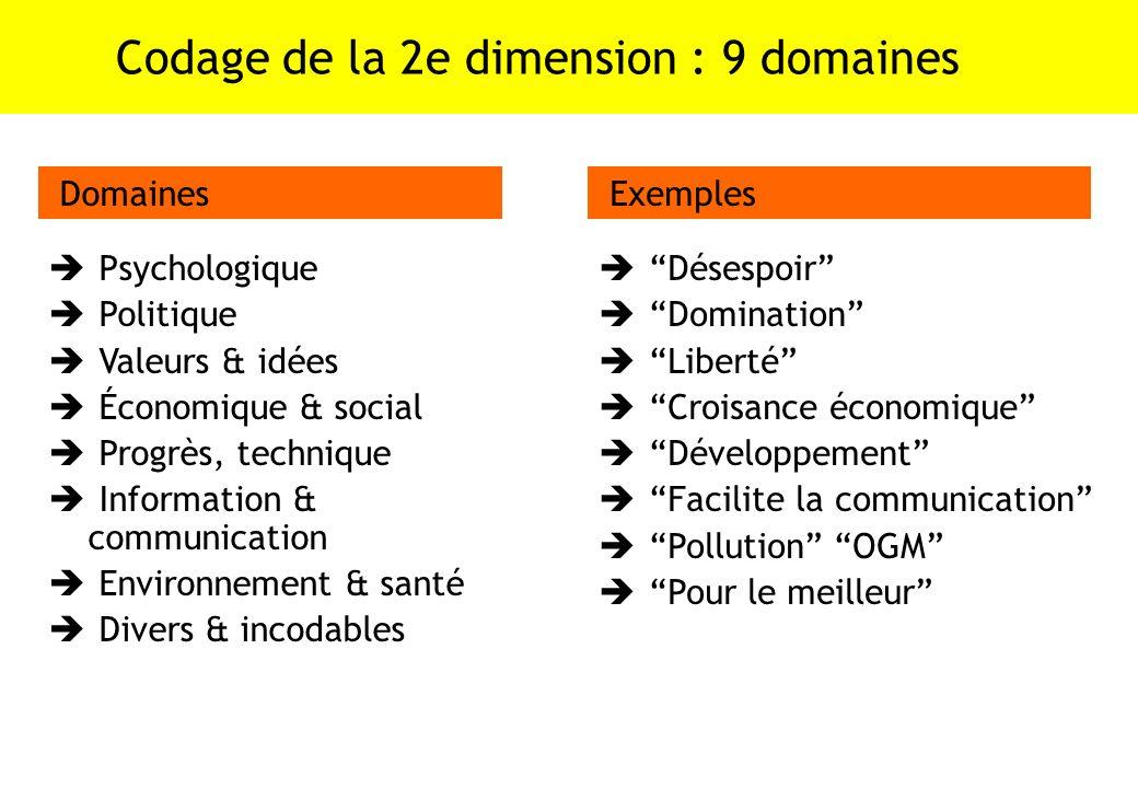 Codage de la 2e dimension : 9 domaines