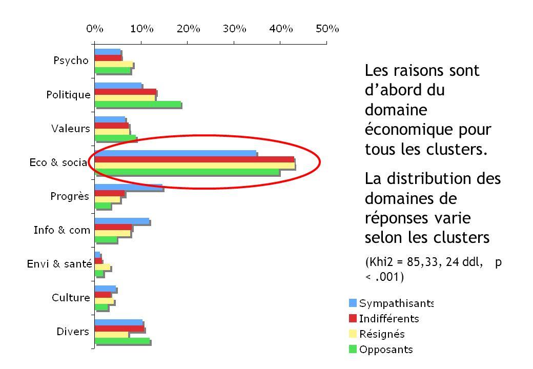 Les raisons sont d'abord du domaine économique pour tous les clusters.