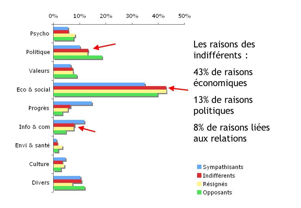Les raisons des indifférents : 43% de raisons économiques
