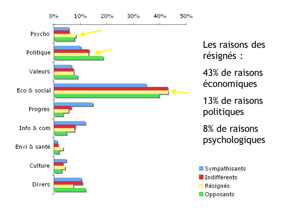 Les raisons des résignés : 43% de raisons économiques
