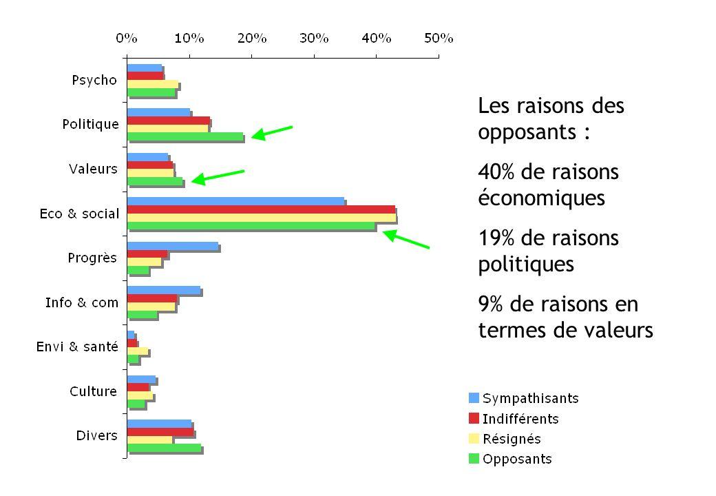 Les raisons des opposants : 40% de raisons économiques
