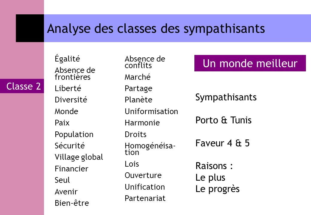 Analyse des classes des sympathisants