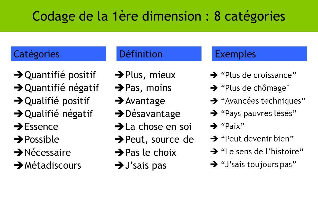Codage de la 1ère dimension : 8 catégories