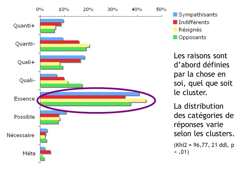 La distribution des catégories de réponses varie selon les clusters.