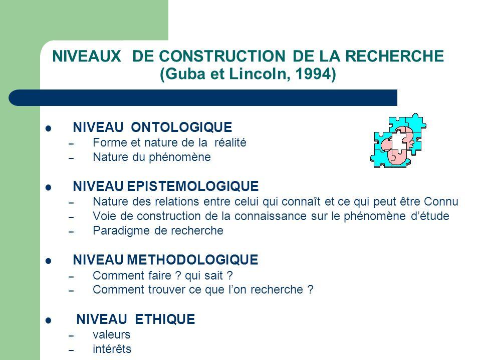 NIVEAUX DE CONSTRUCTION DE LA RECHERCHE (Guba et Lincoln, 1994)