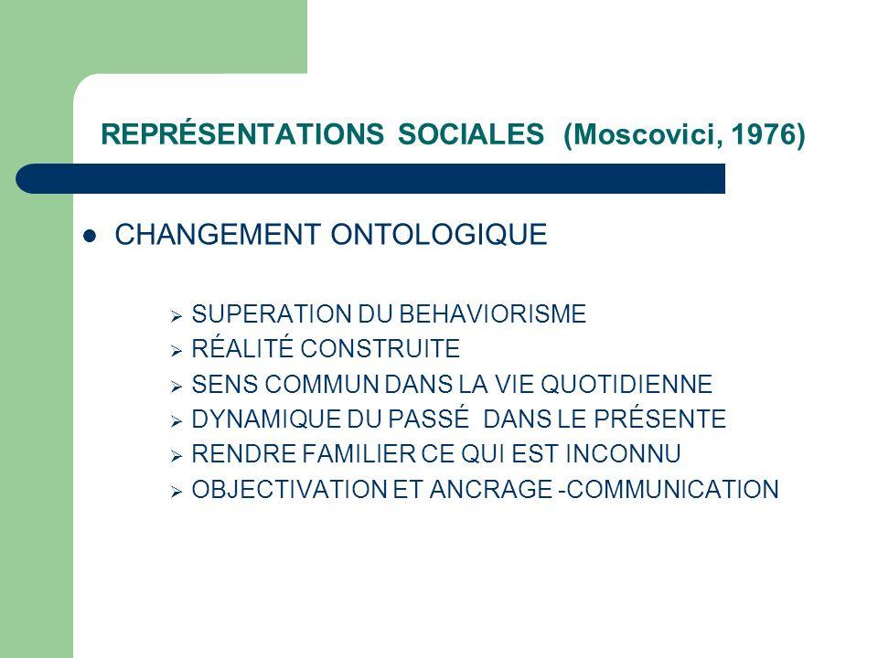 REPRÉSENTATIONS SOCIALES (Moscovici, 1976)