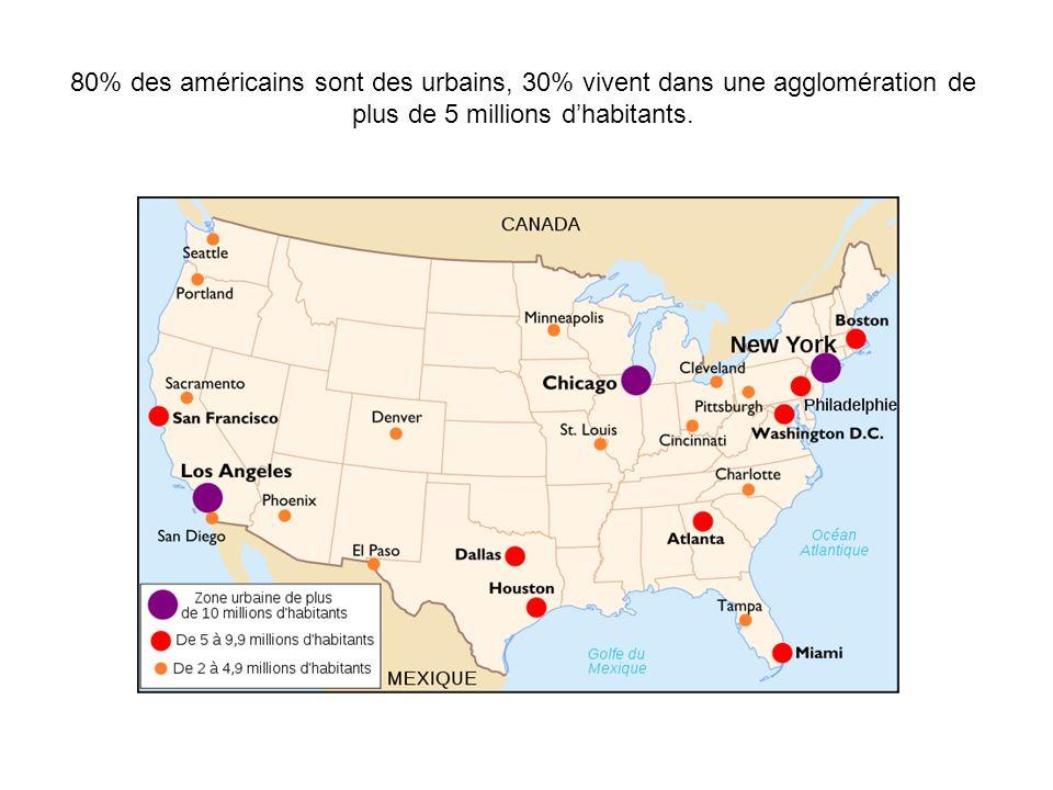 80% des américains sont des urbains, 30% vivent dans une agglomération de plus de 5 millions d'habitants.