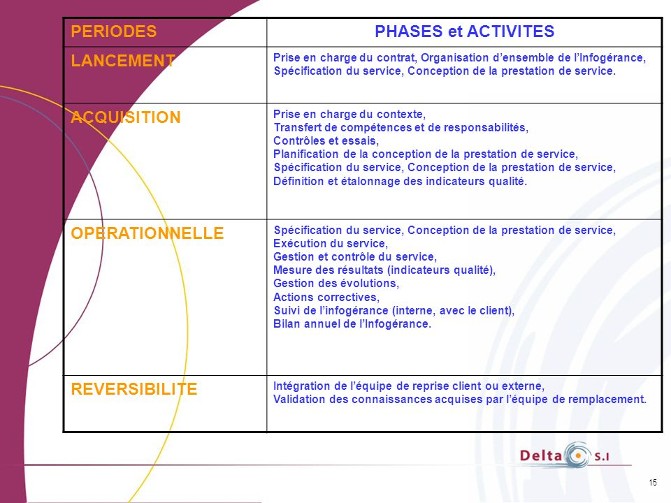 PERIODES PHASES et ACTIVITES LANCEMENT ACQUISITION OPERATIONNELLE