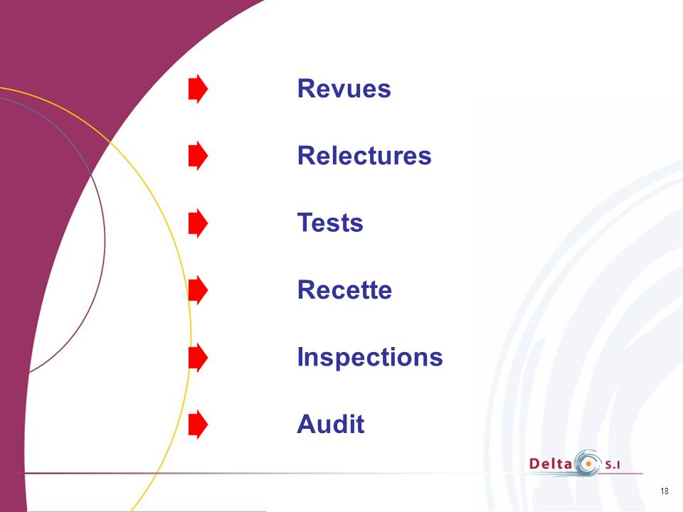 Revues Relectures Tests Recette Inspections Audit