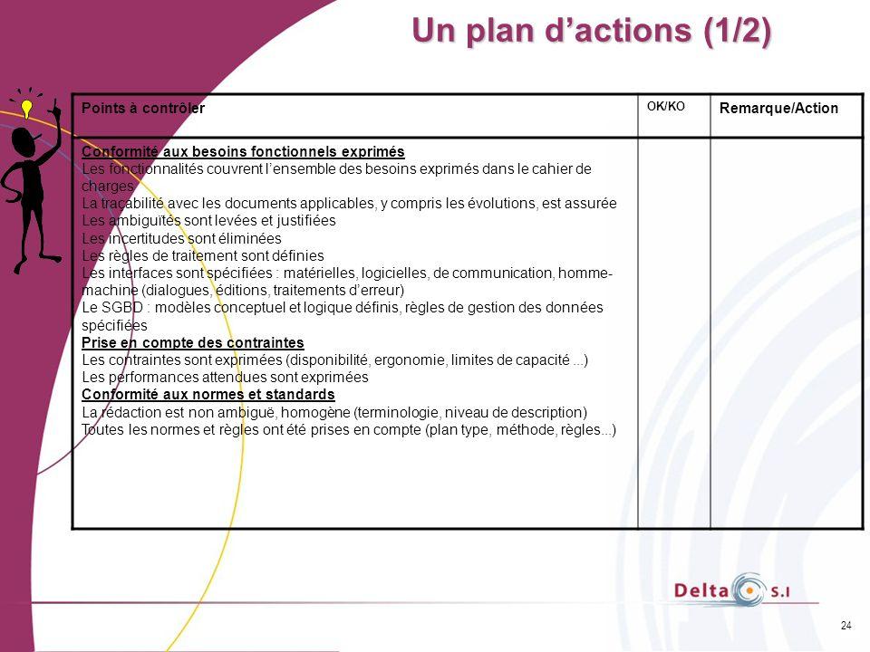 Un plan d'actions (1/2) Points à contrôler Remarque/Action