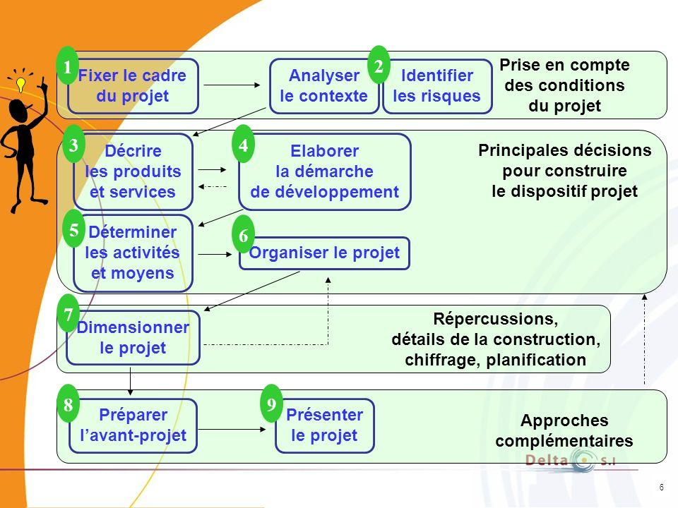 1 2 3 4 5 6 7 8 9 Fixer le cadre du projet Analyser le contexte