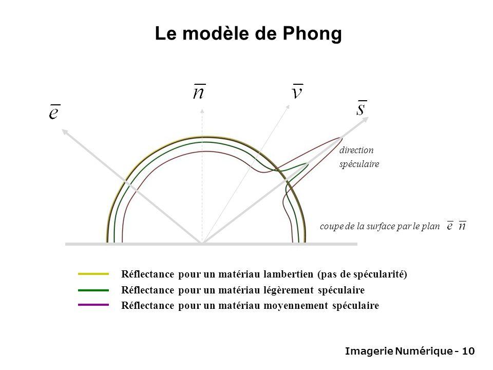 Le modèle de Phong direction. spéculaire. coupe de la surface par le plan. Réflectance pour un matériau lambertien (pas de spécularité)