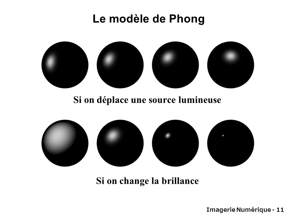 Si on déplace une source lumineuse Si on change la brillance
