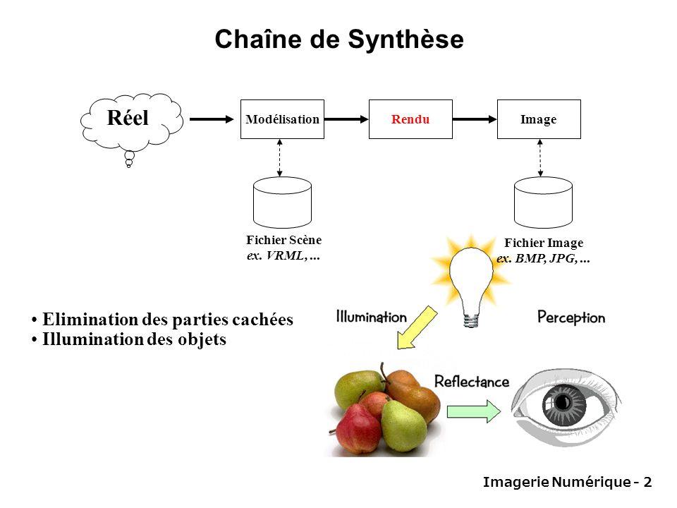 Chaîne de Synthèse Réel Elimination des parties cachées