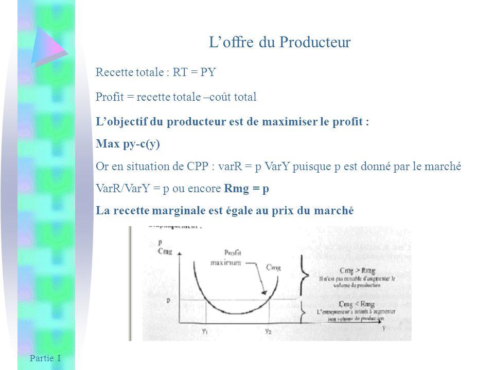 L'offre du Producteur Recette totale : RT = PY