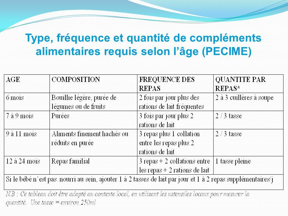 Type, fréquence et quantité de compléments alimentaires requis selon l'âge (PECIME)