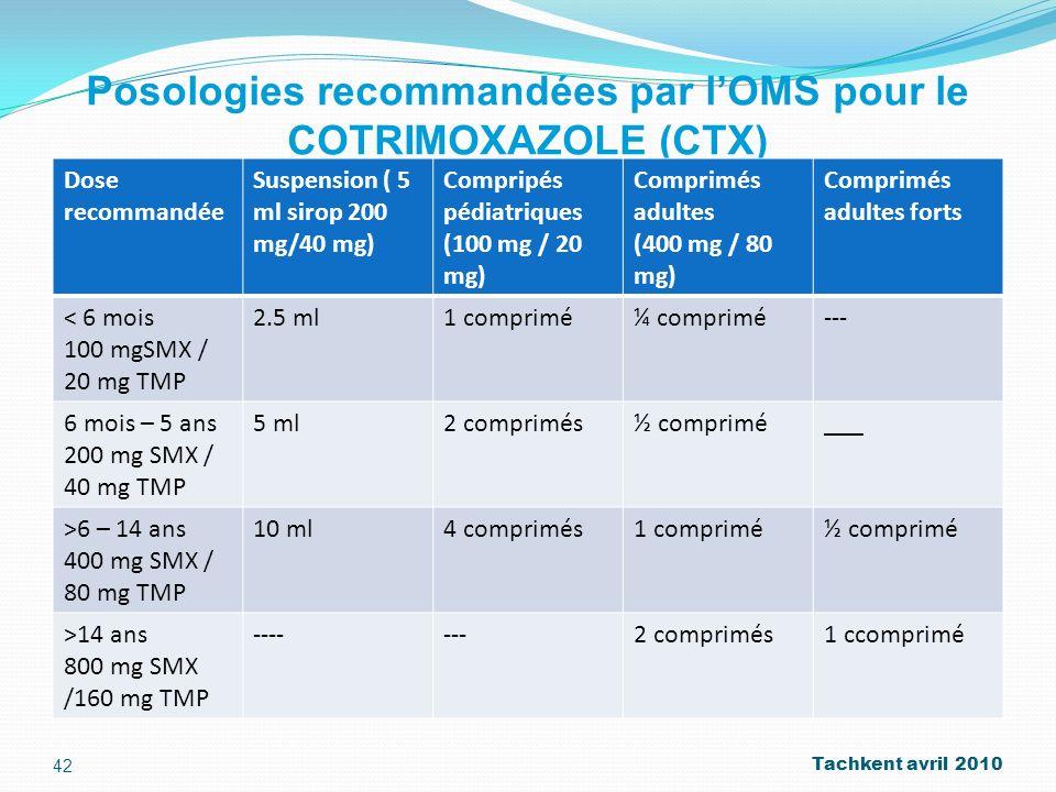 Posologies recommandées par l'OMS pour le COTRIMOXAZOLE (CTX)
