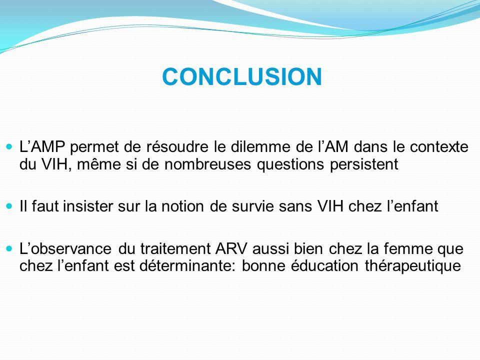 CONCLUSION L'AMP permet de résoudre le dilemme de l'AM dans le contexte du VIH, même si de nombreuses questions persistent.