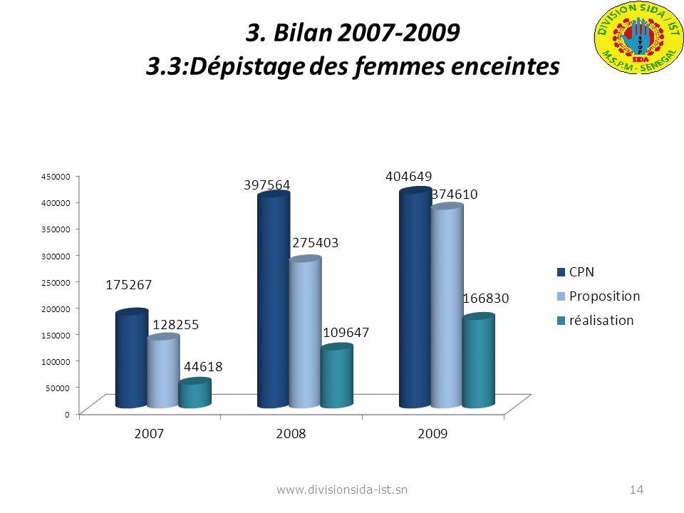 3. Bilan 2007-2009 3.3:Dépistage des femmes enceintes