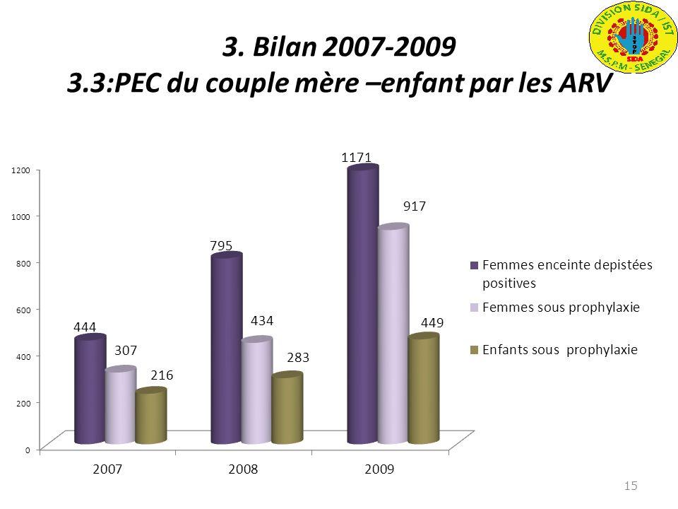 3. Bilan 2007-2009 3.3:PEC du couple mère –enfant par les ARV