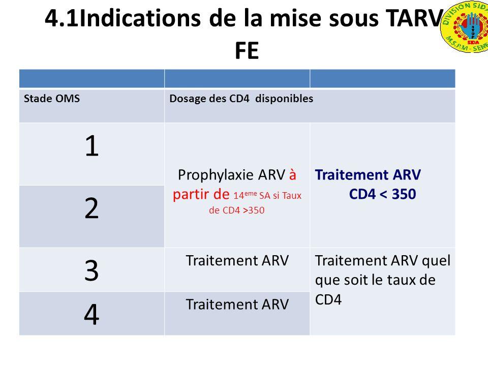 4.1Indications de la mise sous TARV FE