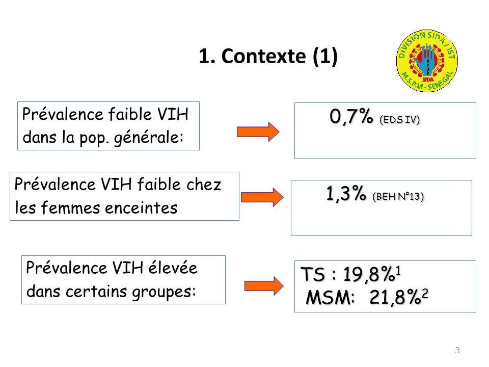 1. Contexte (1) 0,7% (EDS IV) 1,3% (BEH N°13) TS : 19,8%1 MSM: 21,8%2