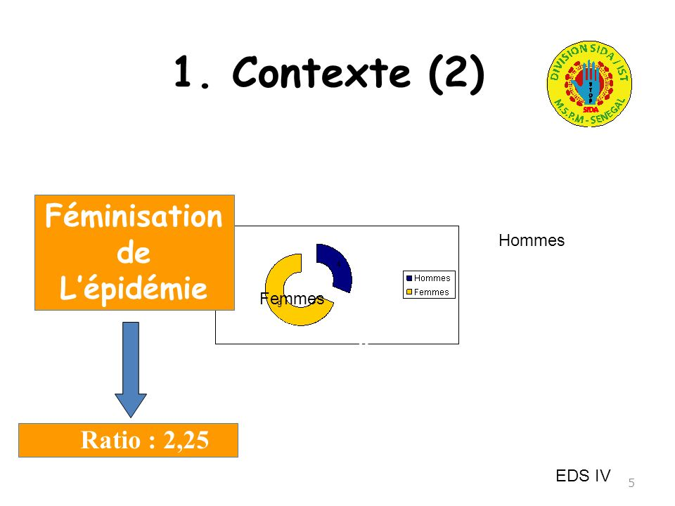 1. Contexte (2) Féminisation de L'épidémie Ratio : 2,25 4 4 9 9 Hommes