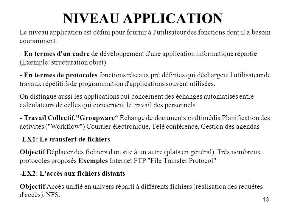 NIVEAU APPLICATION Le niveau application est défini pour fournir à l utilisateur des fonctions dont il a besoin couramment.