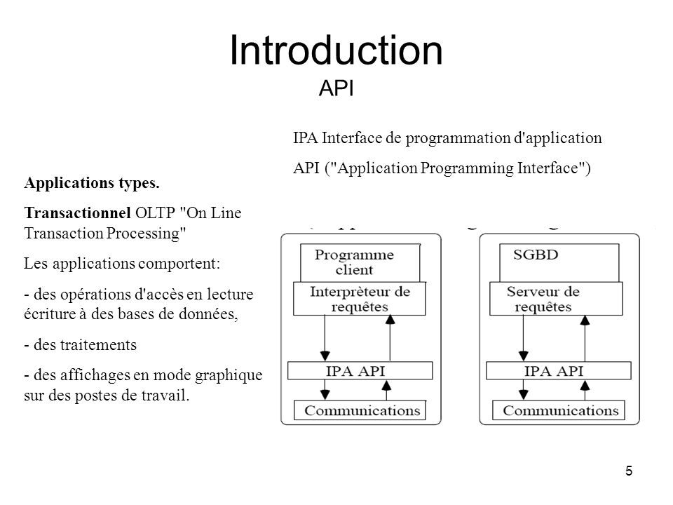 Introduction API IPA Interface de programmation d application