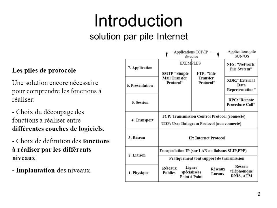 Introduction solution par pile Internet