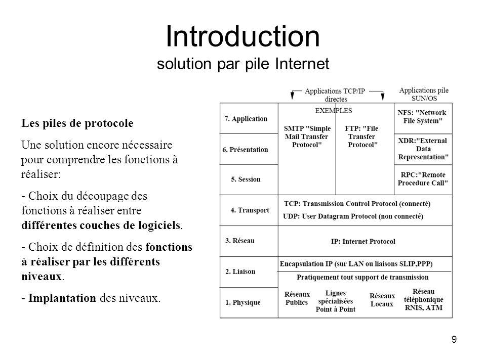 Introduction solution par pile Internet