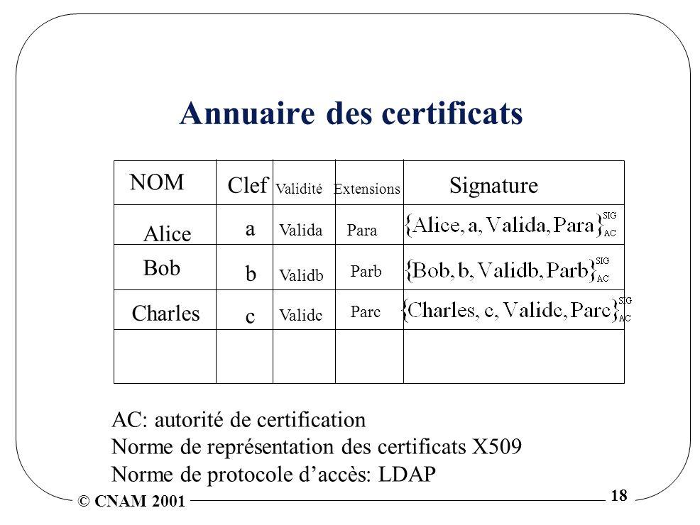 Annuaire des certificats