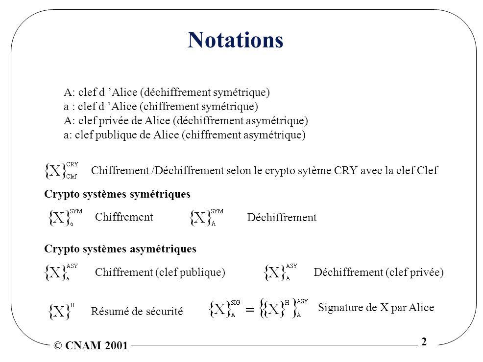 Notations A: clef d 'Alice (déchiffrement symétrique)