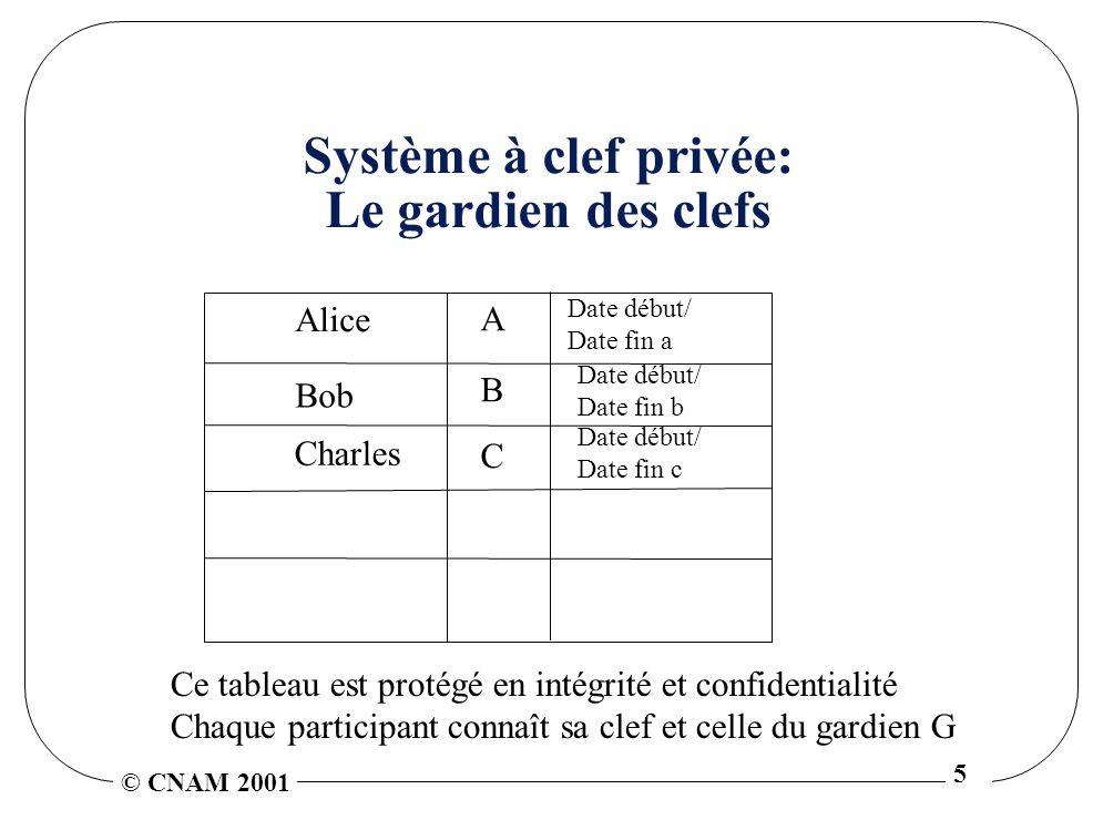 Système à clef privée: Le gardien des clefs