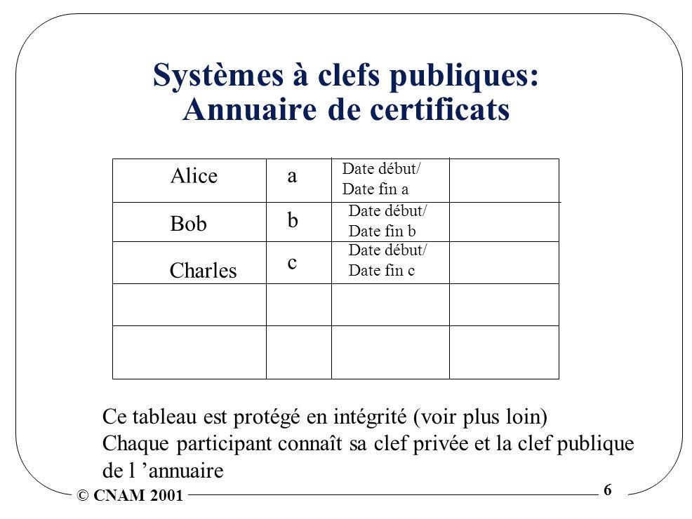 Systèmes à clefs publiques: Annuaire de certificats