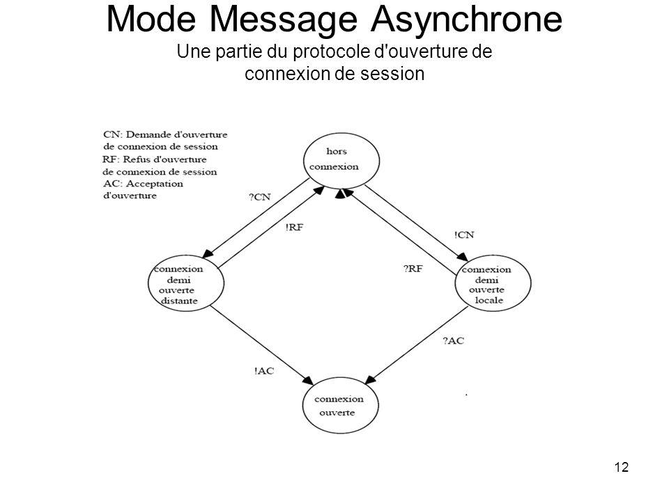 Mode Message Asynchrone Une partie du protocole d ouverture de connexion de session