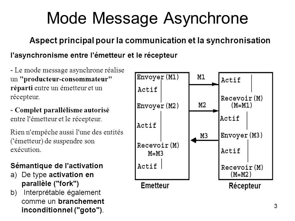 Mode Message Asynchrone Aspect principal pour la communication et la synchronisation
