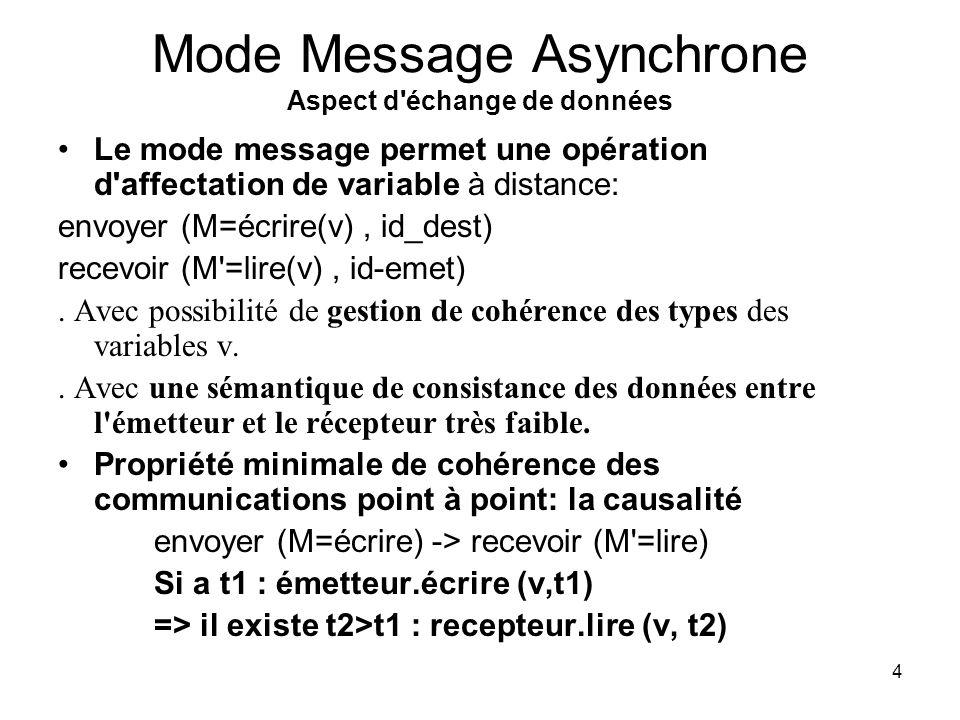 Mode Message Asynchrone Aspect d échange de données