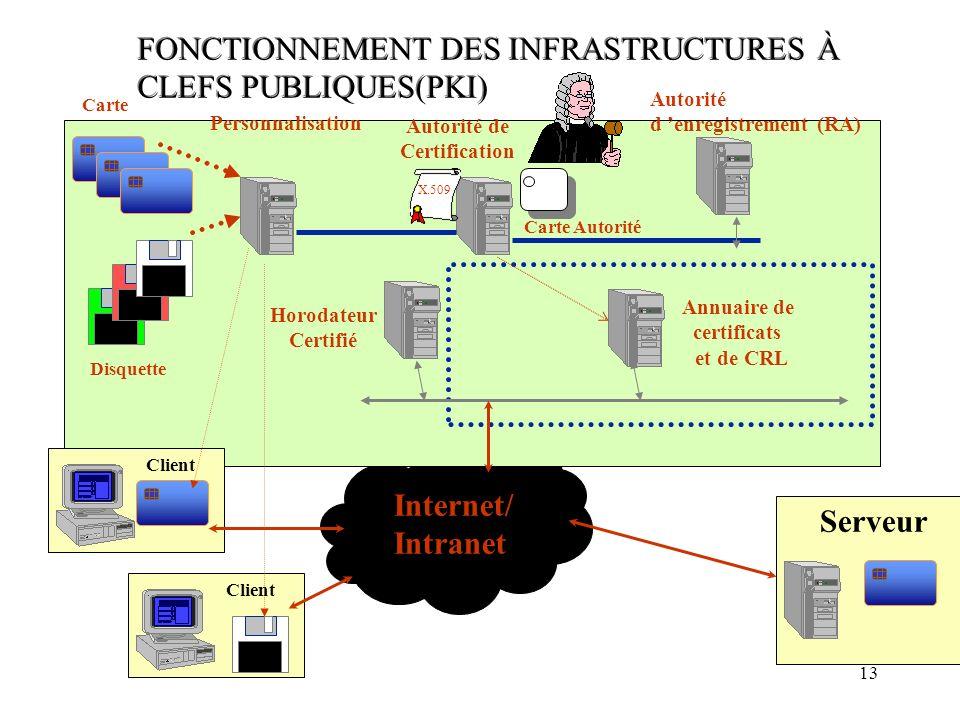 FONCTIONNEMENT DES INFRASTRUCTURES À CLEFS PUBLIQUES(PKI)