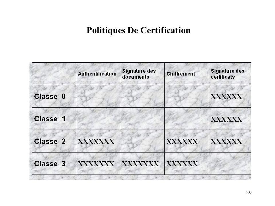 Politiques De Certification