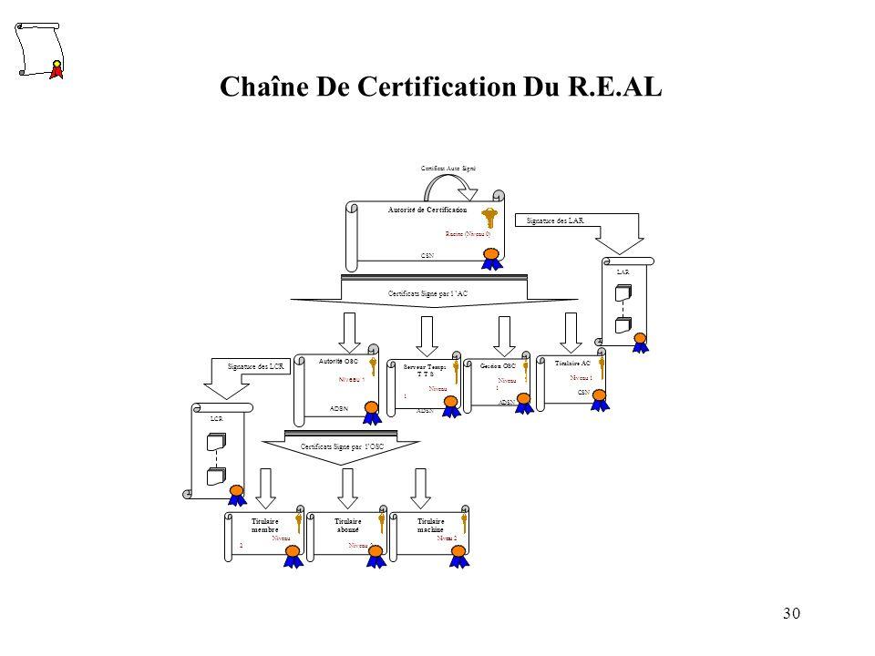 Chaîne De Certification Du R.E.AL