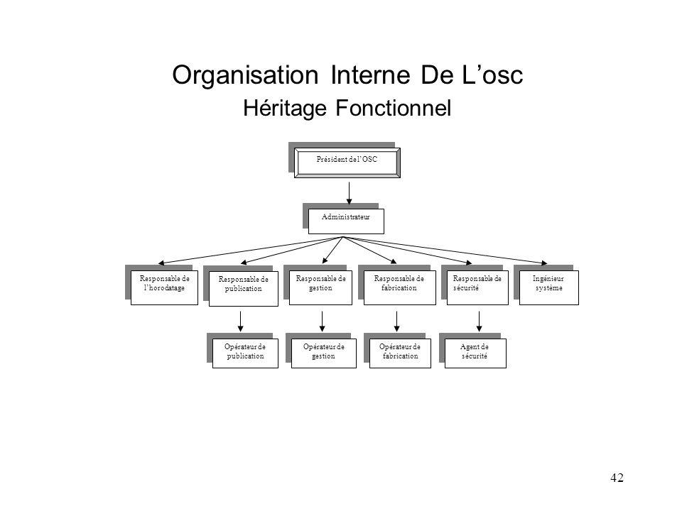 Organisation Interne De L'osc Héritage Fonctionnel
