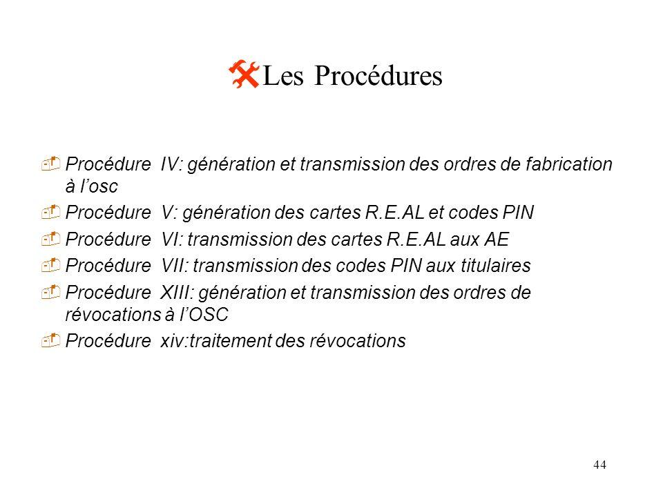 Les Procédures Procédure IV: génération et transmission des ordres de fabrication à l'osc. Procédure V: génération des cartes R.E.AL et codes PIN.